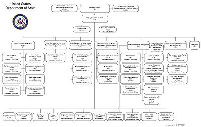 This chart from the U.S. Department of State website displays the hierarchy of the agency. Click the image to enlarge.