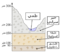 Valley of the Kings - geology stratification-ar.png