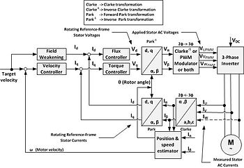 vector control motor sensorless foc block diagram