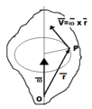 Velocity of a point of a rotating rigid body as a vector product.png