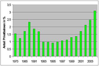 Rail transport in Germany - Volume-Percentage of private railway companies in Germany