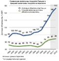 Госдолг Греции хронология.png