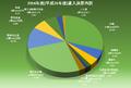 2014年度(平成26年度)歳入決算内訳.png