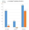 2015年1-6月中国游戏产业报告.png