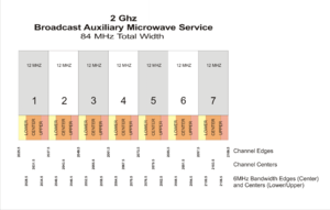 Broadcast auxiliary service - New 2GHz FCC Band Plan with 6MHz Subdivisions