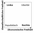 2d political spectrum de.PNG