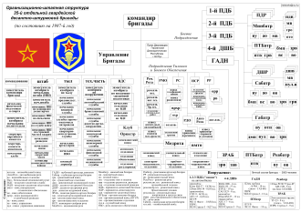 35th Guards Air Assault Brigade - Brigade organization in 1987