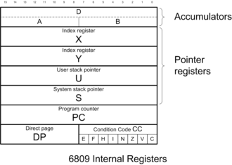 Motorola 6809 - 6809 programming model, showing the processor registers.