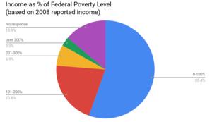 Alameda Health System - Image: AHS Demographics 3