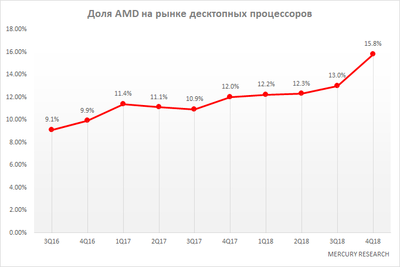 AMD market share.png