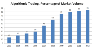 Algorithmic trading - Algorithmic trading. Percentage of market volume.