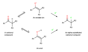 Carbonyl alpha-substitution reactions - Image: Alpha substitution mechanism