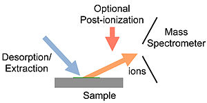 Ambient ionization - Diagram of ambient ionization in mass spectrometry indicating desorption/extraction (spray, heat, laser), optional post-ionization (electrospray, chemical ionization, plasma), ion formation, and entry into the vacuum of the mass spectrometer.