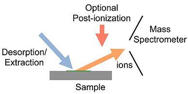 desorption electrospray ionization wikipediaambient ionization diagram jpg