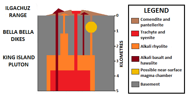 Anahim Belt geology