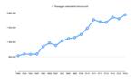 Andamento traffico passeggeri aeroporto di Lamezia Terme 1999-2016.png