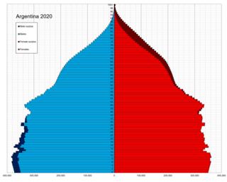 Demographics of Argentina