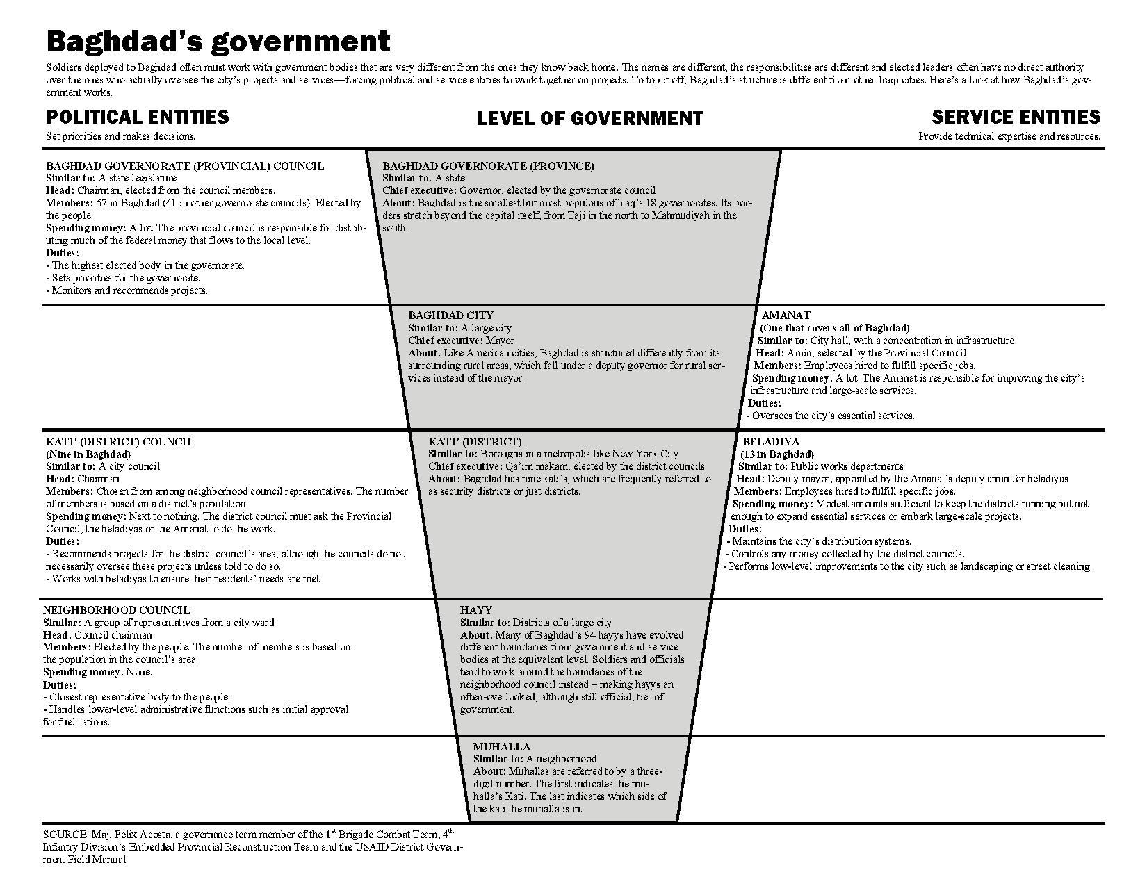 File:BAGHDAD GOVERNMENT GRAPHIC.pdf - Wikimedia Commons
