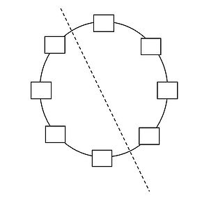 Bisection bandwidth - Bisection of a ring network