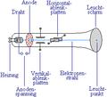 Brownsche Röhre - Aufbau.PNG