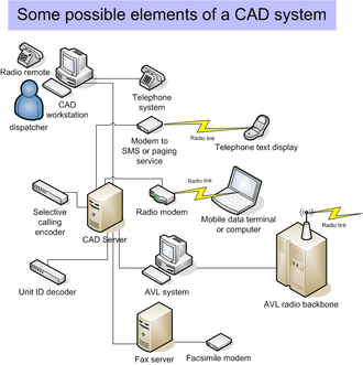 Computer-aided dispatch - CAD systems may be interconnected with automatic vehicle location systems, mobile data terminals, office telephones, and selective calling and push-to-talk ID.