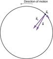 CNX UPhysics 10 03 Centrif.png