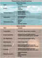 Common physical and anthropogenic causes of coastal land loss.png