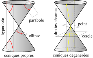 Equation - A conic section is the intersection of a plane and a cone of revolution.