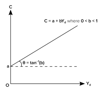 Consumption function - Graphical representation of the consumption function, where a is autonomous consumption (affected by interest rates, consumer expectations, etc.), b is the marginal propensity to consume and Yd is disposable income.