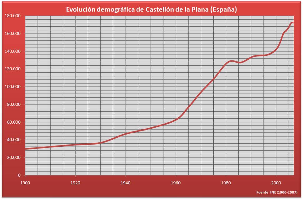 Demografía Castellón (España)