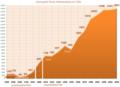 Demografia SrodaWlkp 1500-2009.png