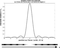 Gigantesque OVNI en suisse ?? 250px-Diffraction_par_une_fente