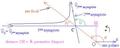 Diffusion de point matériel dans un champ de force newtonien de centre O - trajectoire - bis.png
