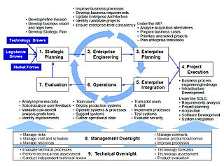 Treasury Enterprise Architecture Framework Wikipedia