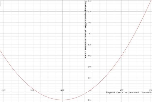 Talk:Coriolis force/Archive 6 - Wikipedia