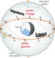 Equatore celeste ed eclittica.png