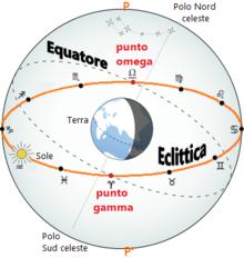 Equatore celeste ed eclittica, che si intersecano nel punto omega e punto gamma
