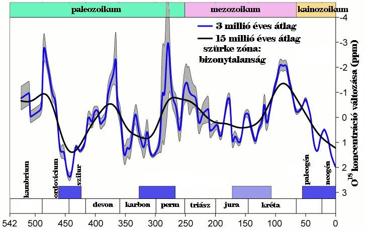 Félmilliárd éves hőmérsékletdiagram