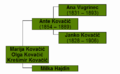Family tree of Ante Kovacic.png