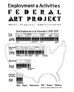 Federal Art Project - Poster summarizing Federal Art Project employment and activities (November 1, 1936)