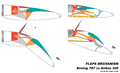 Flaps Mechanism B787 A320.png