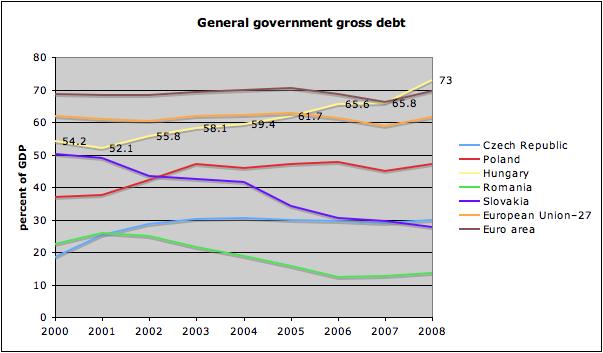 Governmentdebt hungary