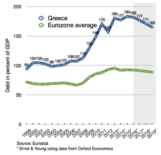 Greek government-debt crisis countermeasures - Greece's debt percentage since 1999, compared to the average of the Eurozone