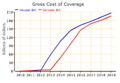Gross Costs of Health Coverage.png