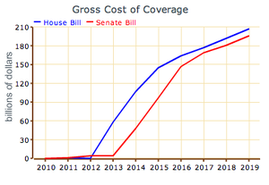 Gross Cost of Coverage Provisions in House and...