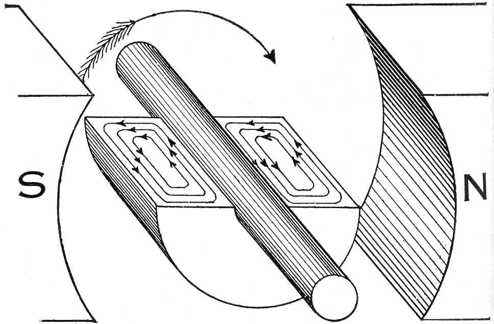 Hawkins Electrical Guide - Figure 292 - Eddy currents in a solid armature