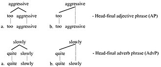 Head (linguistics) - Head-final trees