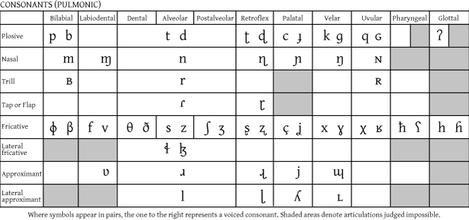 Fonetica Wikipedia A Enciclopedia Livre