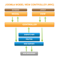Joomla mvc-diagram.png