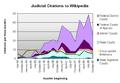 Judicial Citations to Wikipedia-2.png